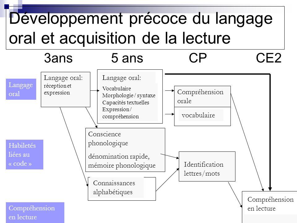 Développement précoce du langage oral et acquisition de la lecture