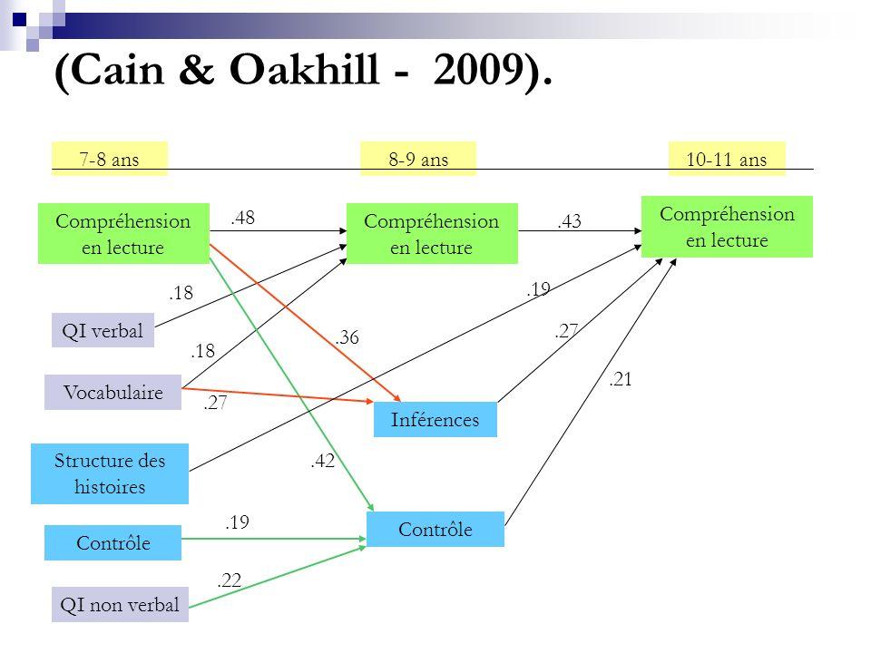 (Cain & Oakhill - 2009). 7-8 ans 8-9 ans 10-11 ans