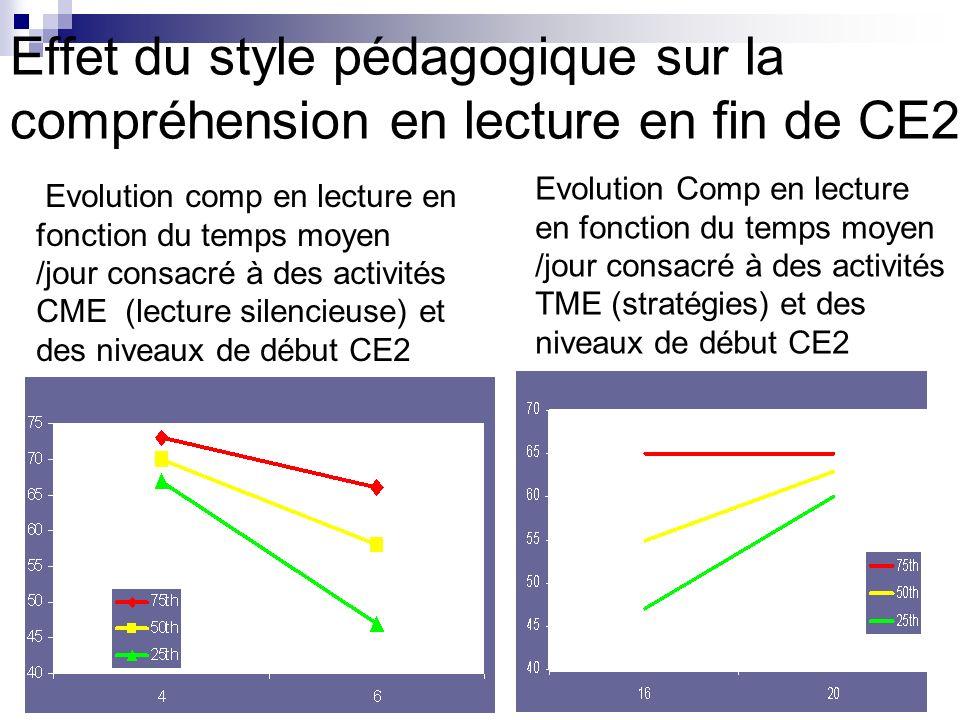 Effet du style pédagogique sur la compréhension en lecture en fin de CE2