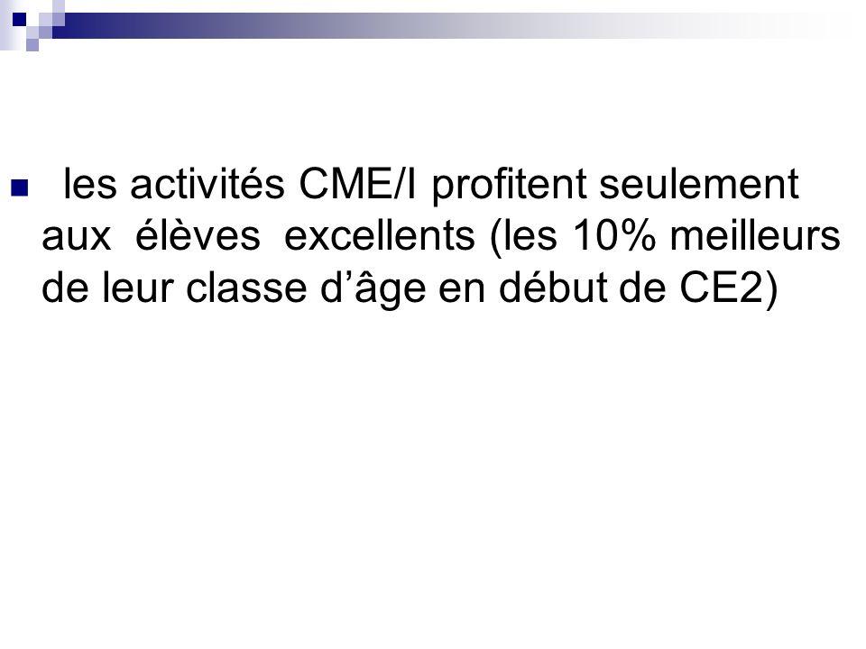 les activités CME/I profitent seulement aux élèves excellents (les 10% meilleurs de leur classe d'âge en début de CE2)