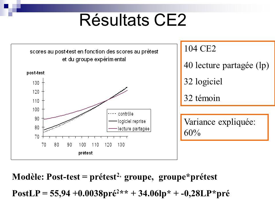 Résultats CE2 104 CE2 40 lecture partagée (lp) 32 logiciel 32 témoin