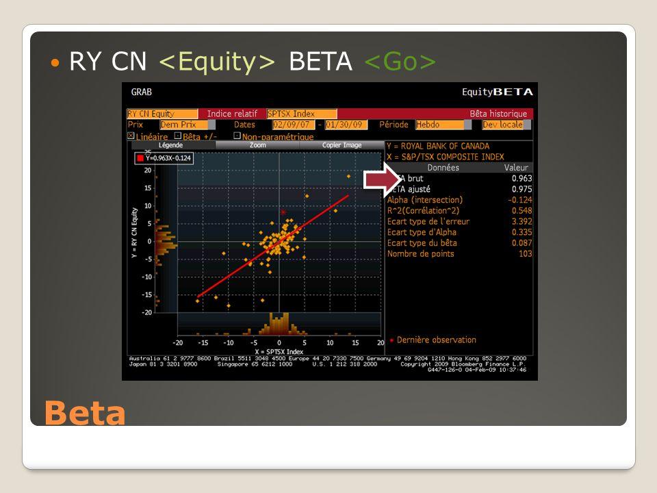 RY CN <Equity> BETA <Go>