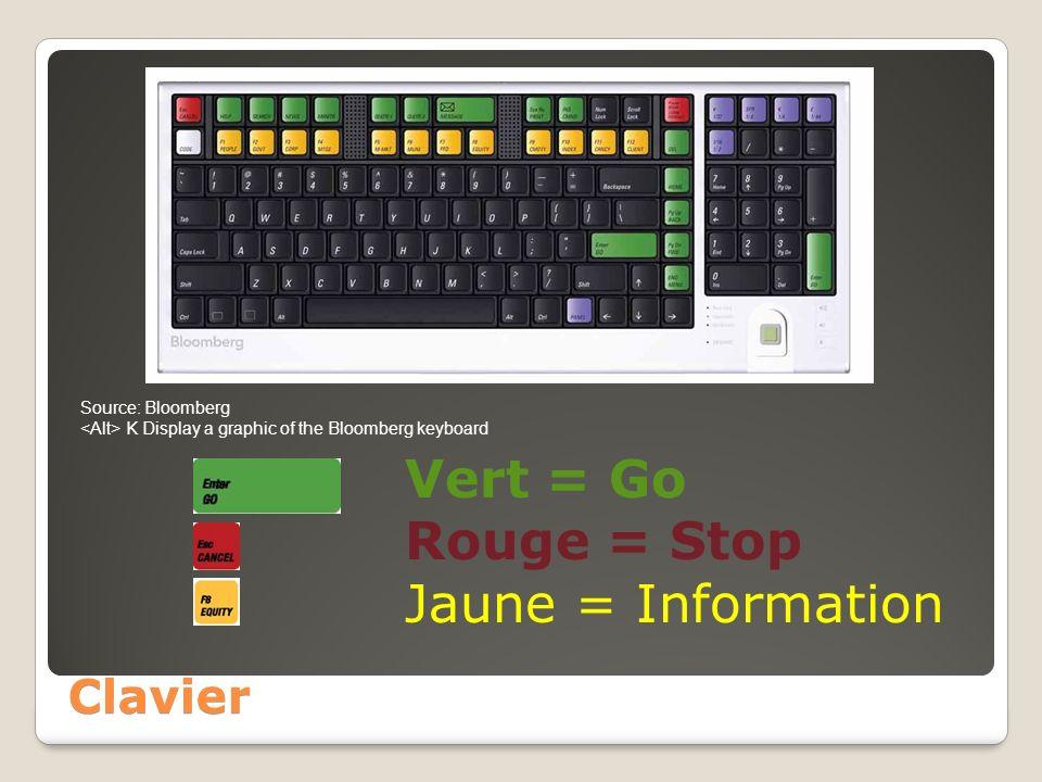 Vert = Go Rouge = Stop Jaune = Information Clavier Source: Bloomberg