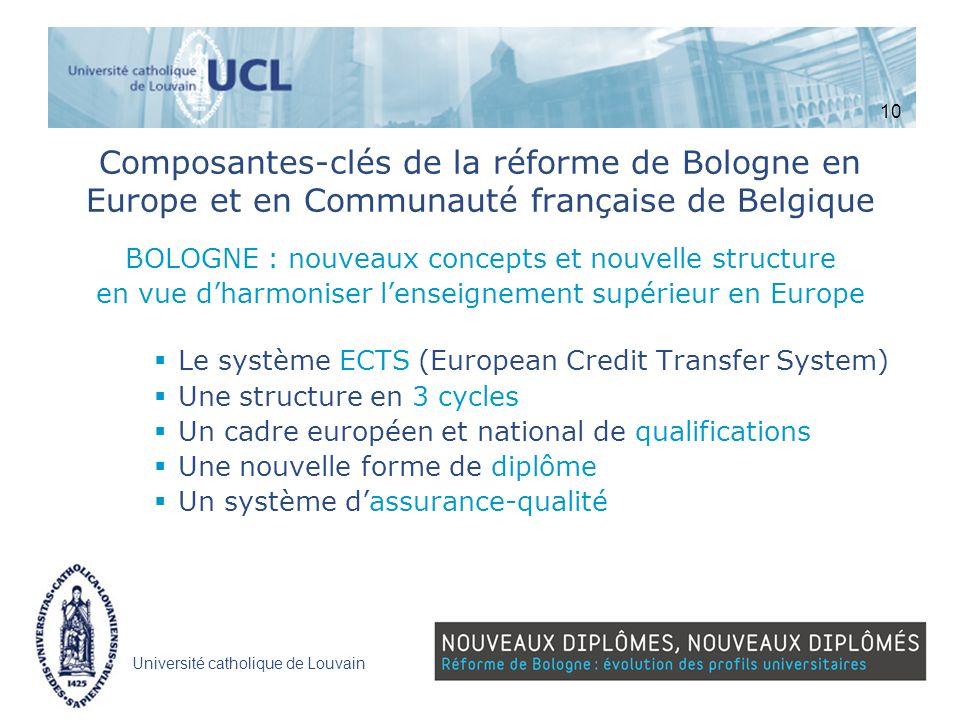 10 Composantes-clés de la réforme de Bologne en Europe et en Communauté française de Belgique. BOLOGNE : nouveaux concepts et nouvelle structure.