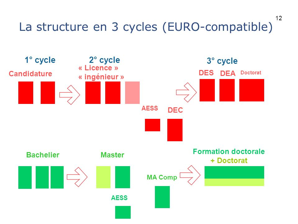 La structure en 3 cycles (EURO-compatible)