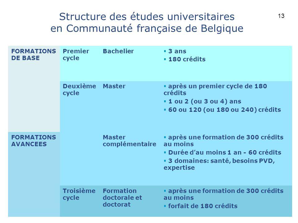 Structure des études universitaires en Communauté française de Belgique