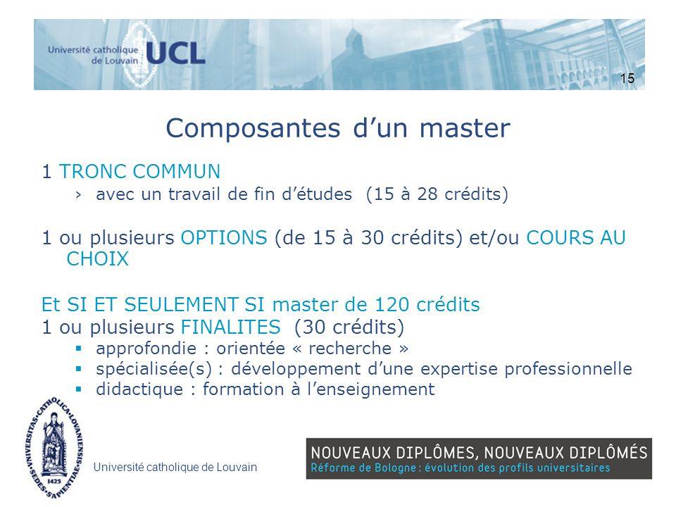Composantes d'un master