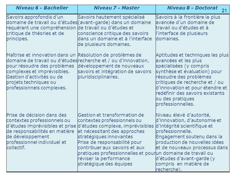 Niveau 6 - Bachelier Niveau 7 - Master. Niveau 8 - Doctorat.