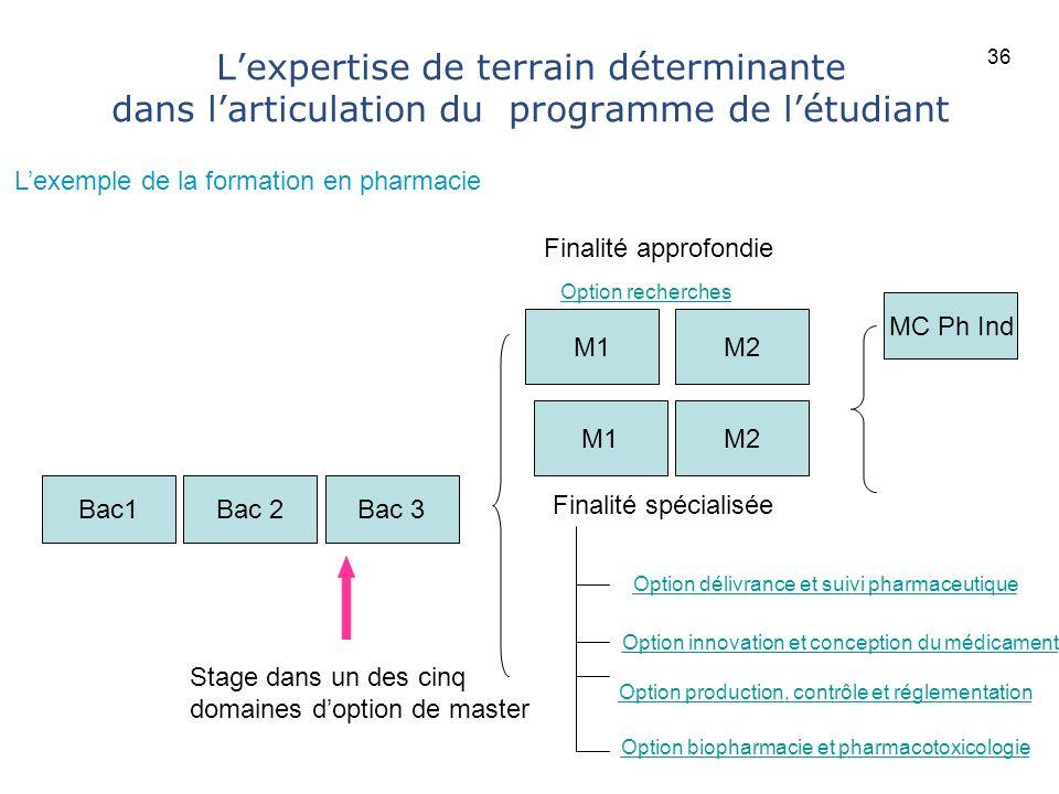36 L'expertise de terrain déterminante dans l'articulation du programme de l'étudiant. L'exemple de la formation en pharmacie.