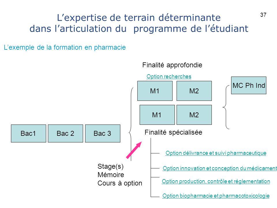 37 L'expertise de terrain déterminante dans l'articulation du programme de l'étudiant. L'exemple de la formation en pharmacie.