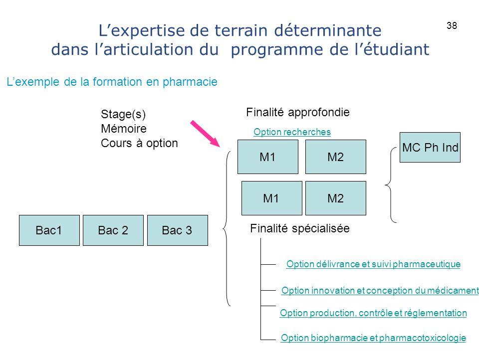38 L'expertise de terrain déterminante dans l'articulation du programme de l'étudiant. L'exemple de la formation en pharmacie.