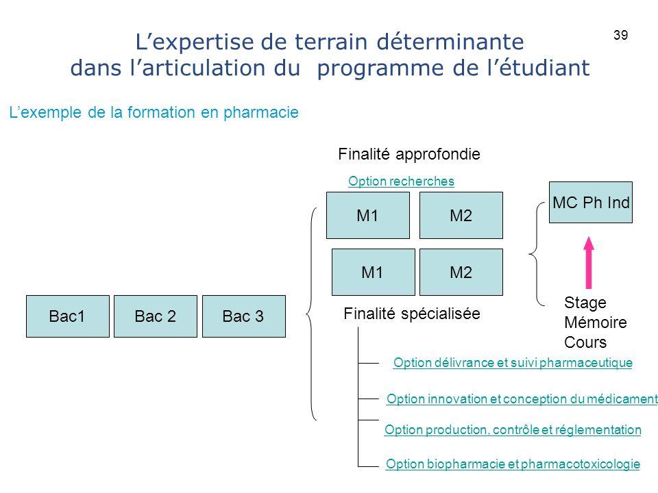 39 L'expertise de terrain déterminante dans l'articulation du programme de l'étudiant. L'exemple de la formation en pharmacie.