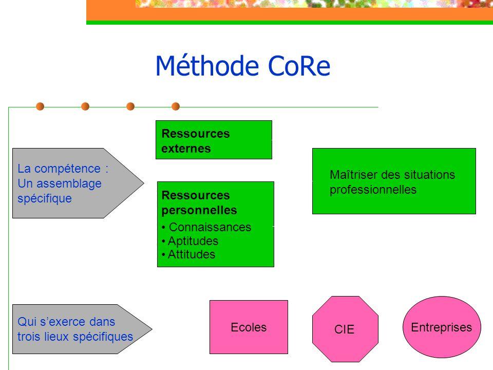 Méthode CoRe Ressources externes La compétence : Un assemblage