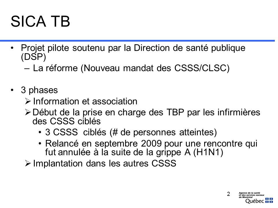 SICA TB Implication de tous les partenaires Prise en charge actuelle