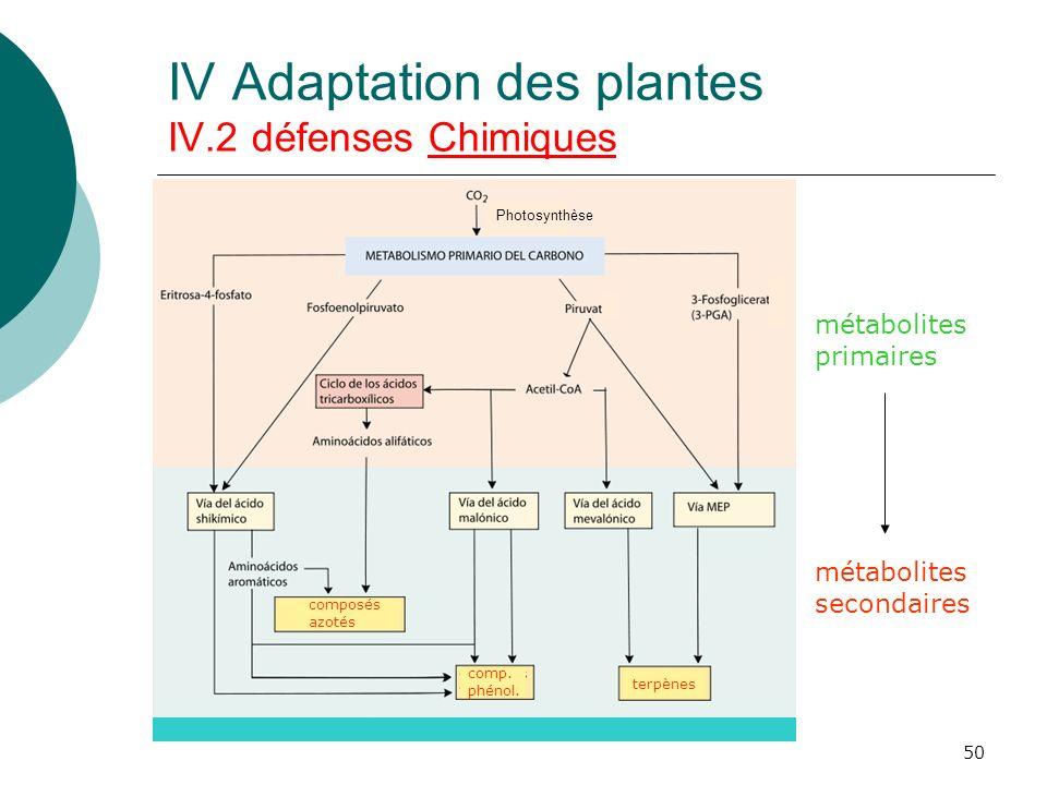 IV Adaptation des plantes IV.2 défenses Chimiques