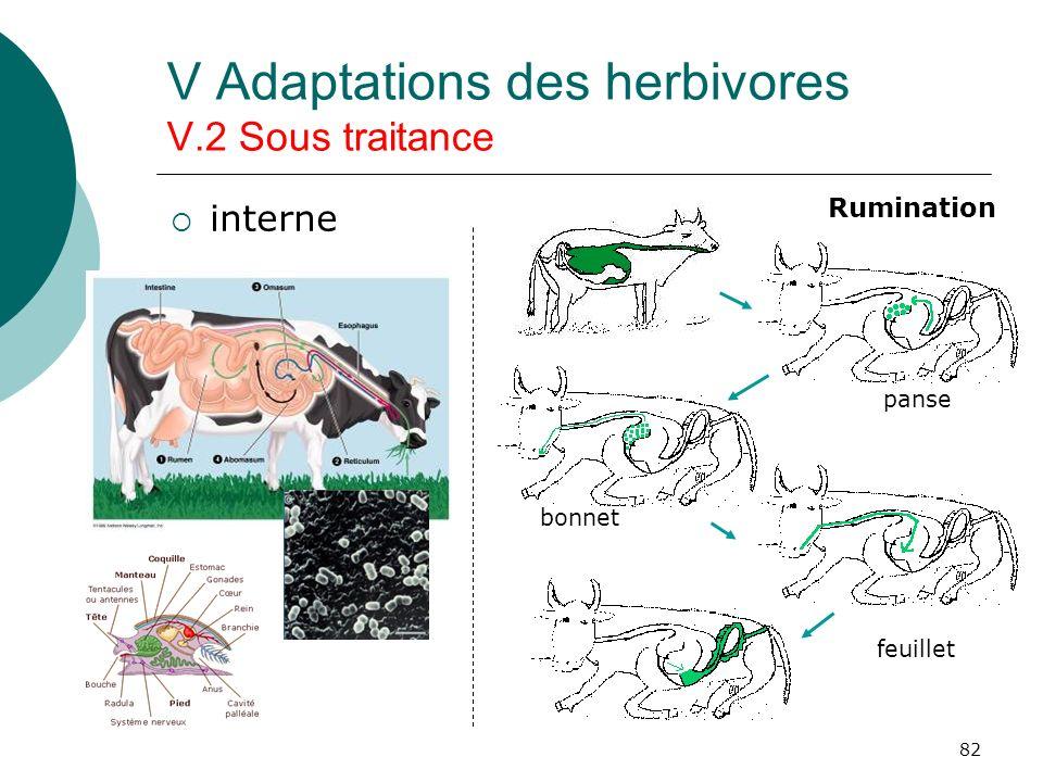 V Adaptations des herbivores V.2 Sous traitance