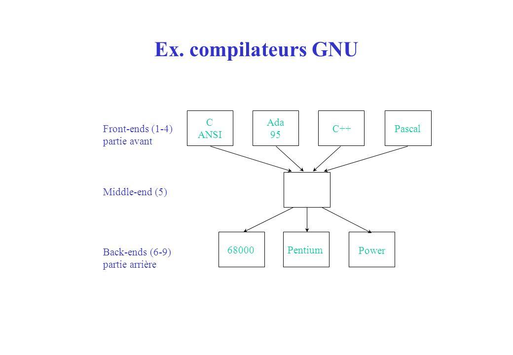 Ex. compilateurs GNU C ANSI 68000 Pentium Power Ada 95 C++ Pascal