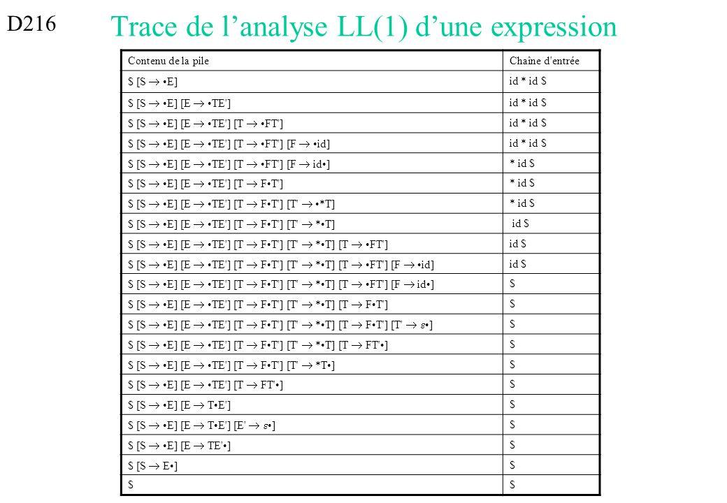 Trace de l'analyse LL(1) d'une expression