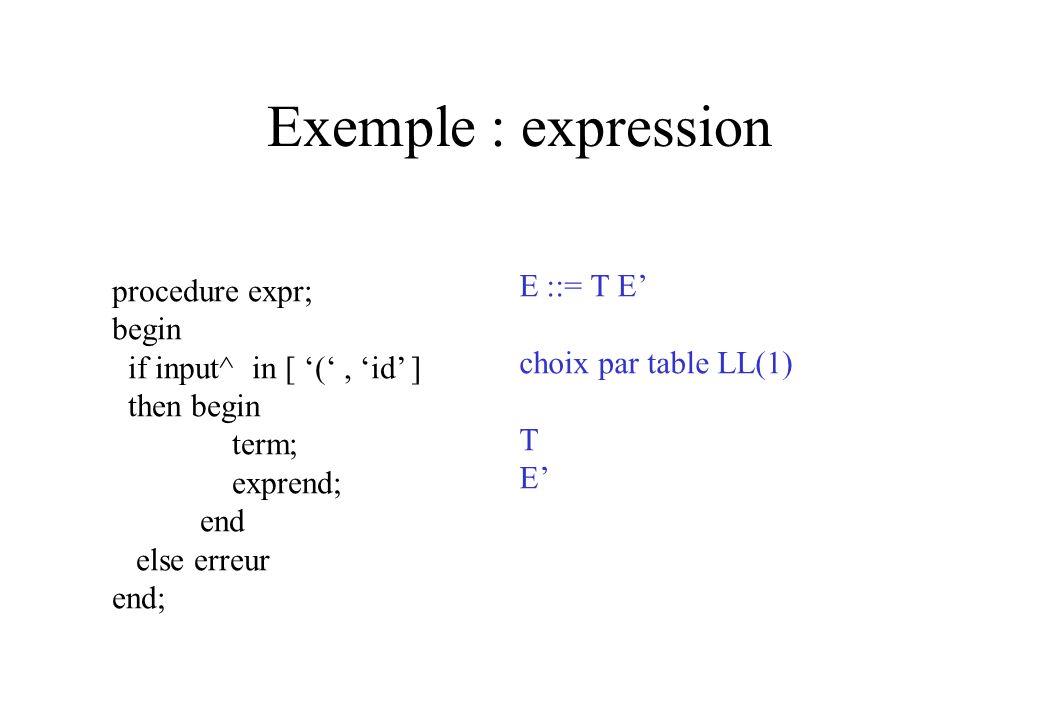 Exemple : expression procedure expr; begin E ::= T E'