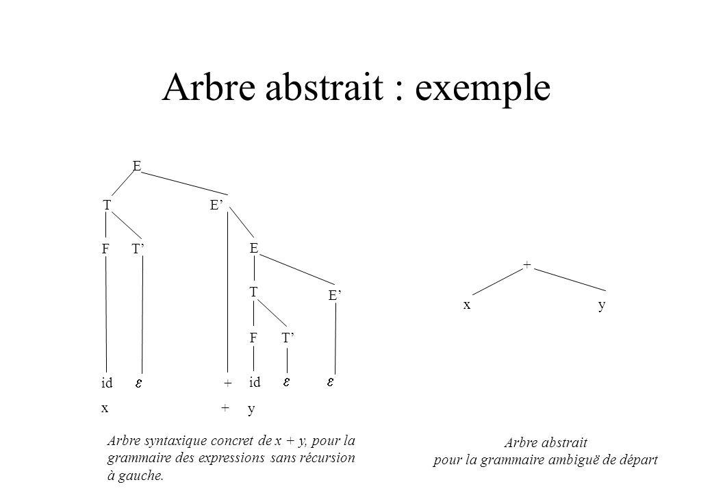 Arbre abstrait : exemple