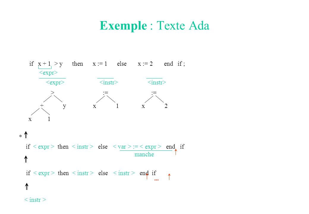Exemple : Texte Ada if x + 1 > y then x := 1 else x := 2 end if ;