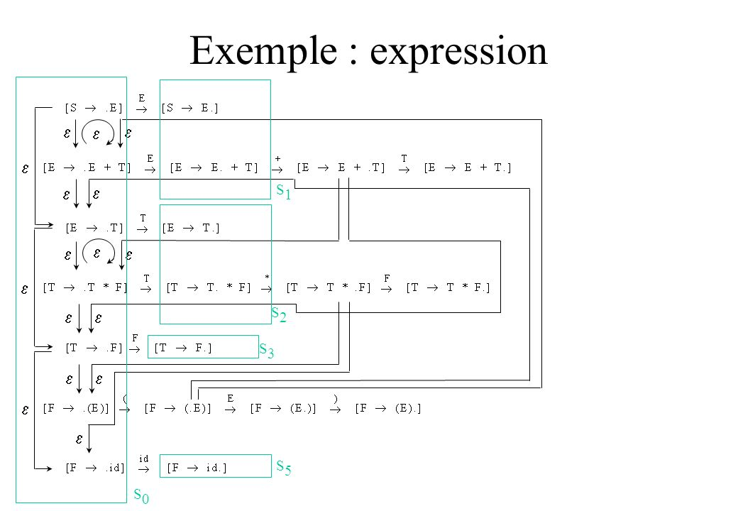 Exemple : expression e e e e e S1 e e e e e e S2 S3 e e e e S5 S0