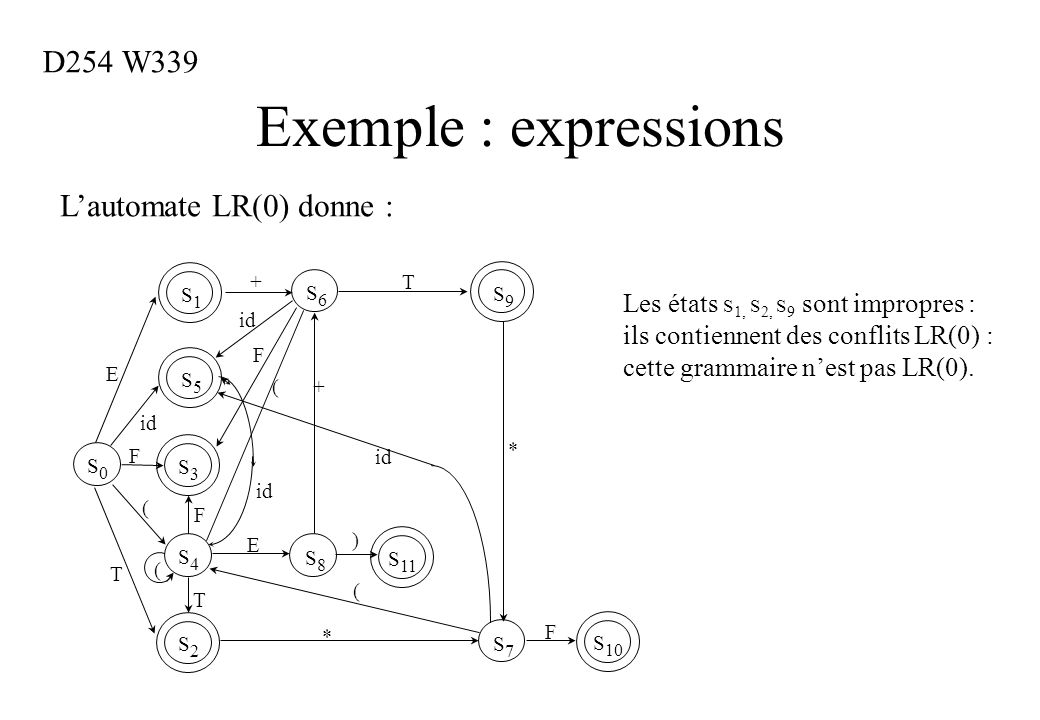Exemple : expressions D254 W339 L'automate LR(0) donne :