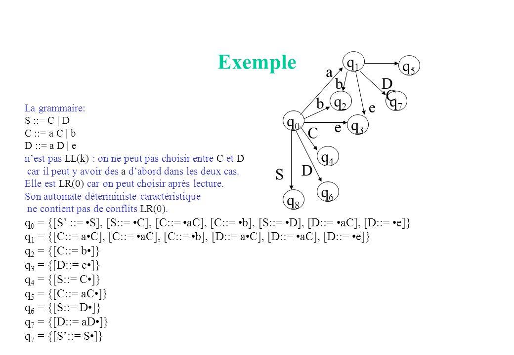 Exemple q1 q5 a b D C b q2 q7 e q0 e q3 C q4 D S q6 q8