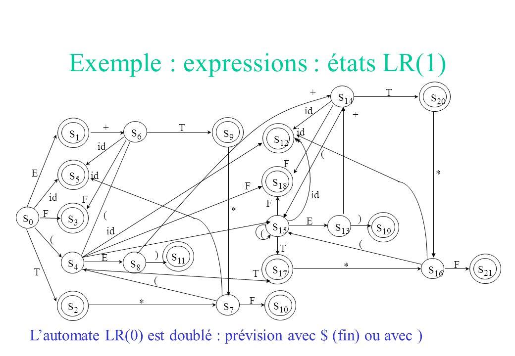 Exemple : expressions : états LR(1)