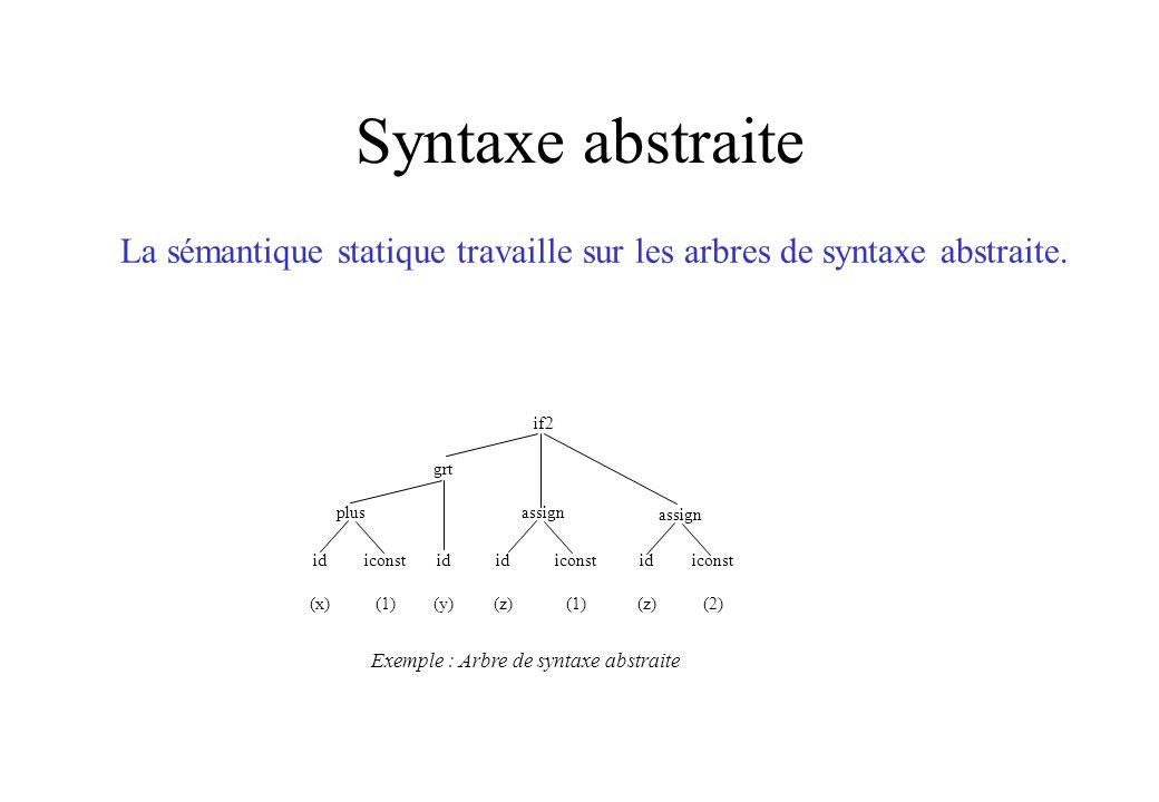 Exemple : Arbre de syntaxe abstraite