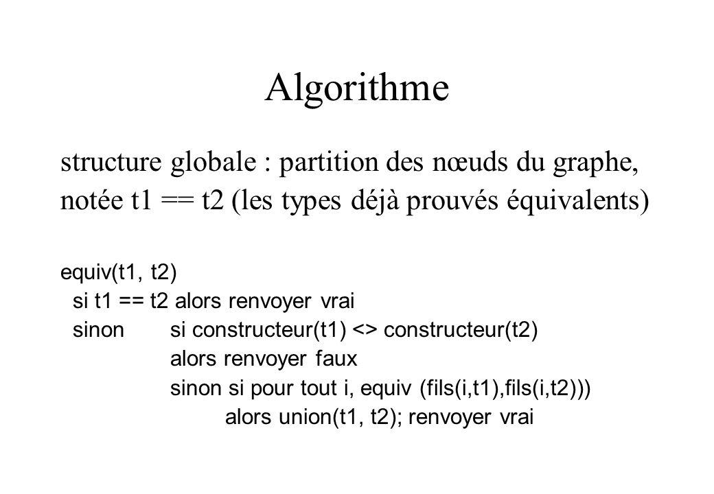 Algorithme structure globale : partition des nœuds du graphe,
