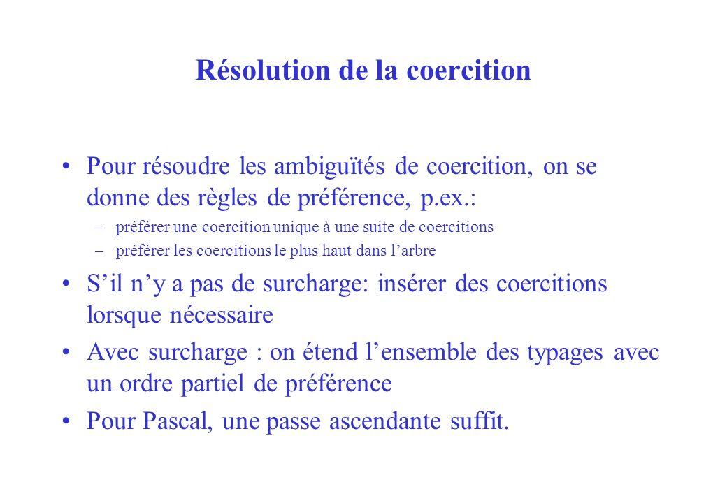 Résolution de la coercition