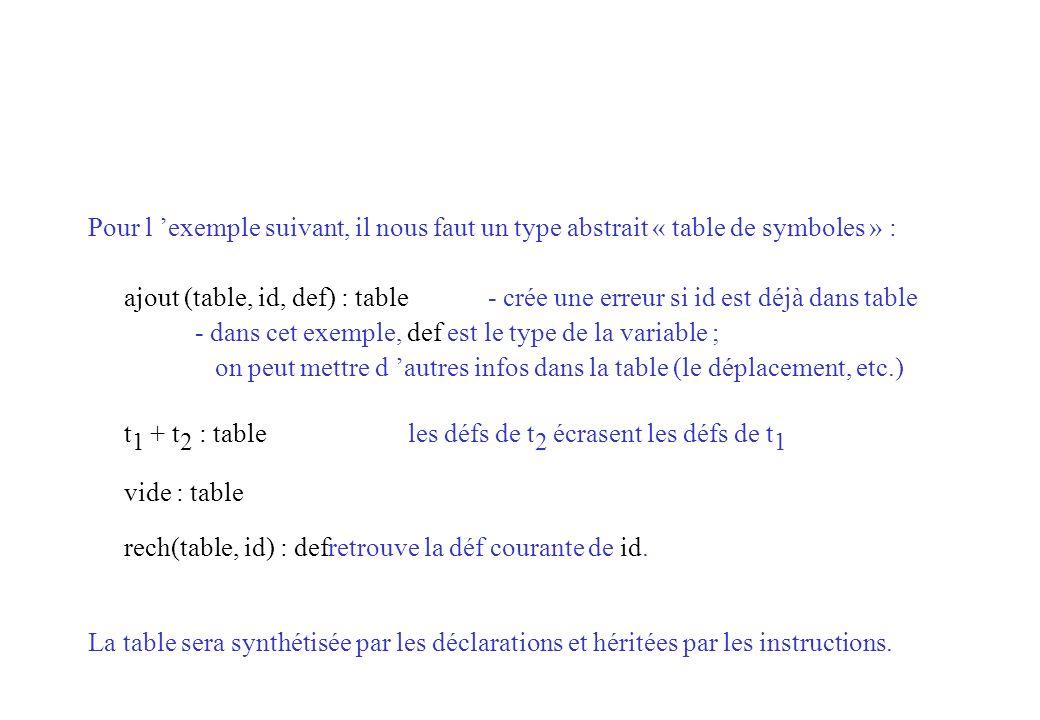 Pour l 'exemple suivant, il nous faut un type abstrait « table de symboles » :