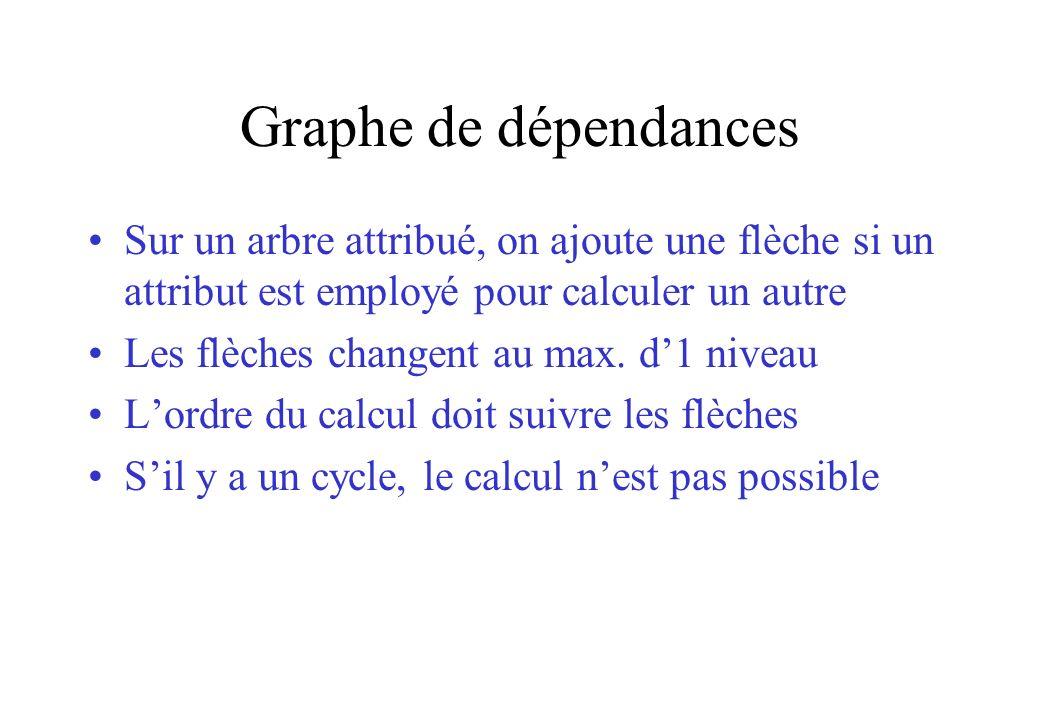Graphe de dépendances Sur un arbre attribué, on ajoute une flèche si un attribut est employé pour calculer un autre.