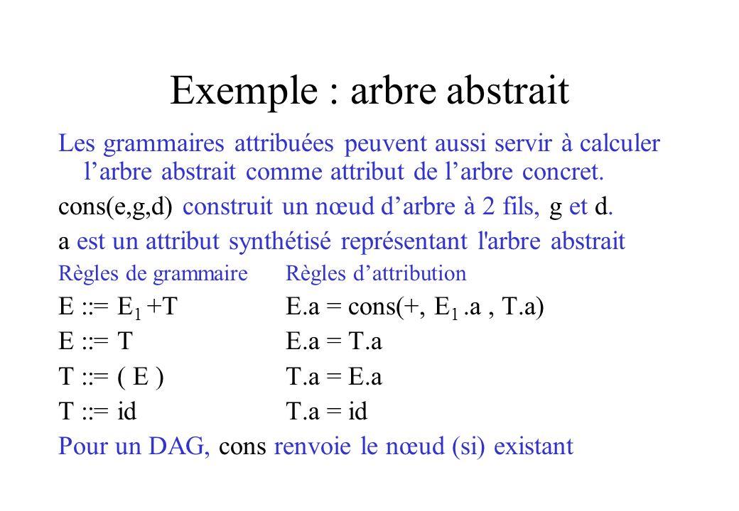 Exemple : arbre abstrait