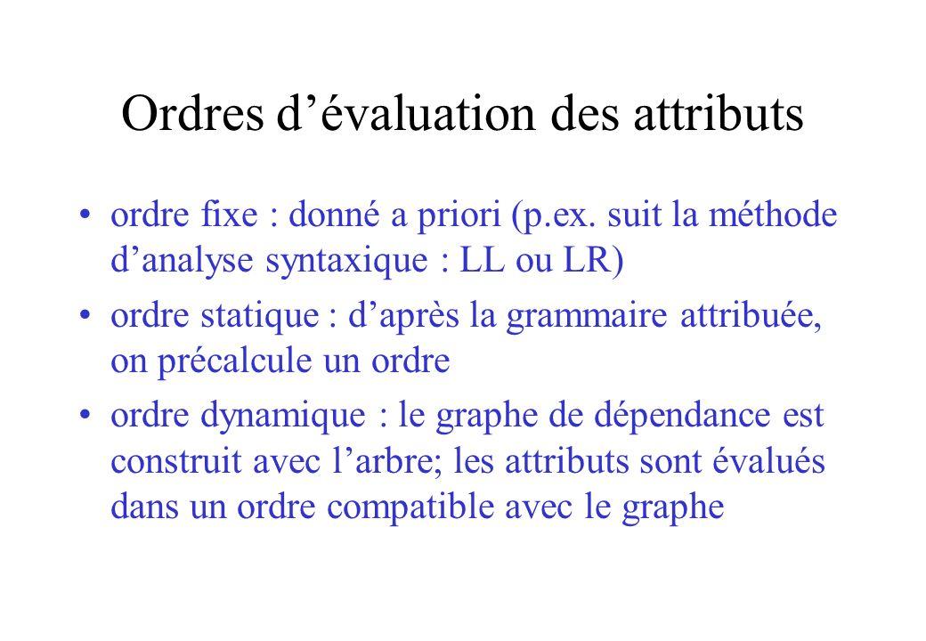 Ordres d'évaluation des attributs