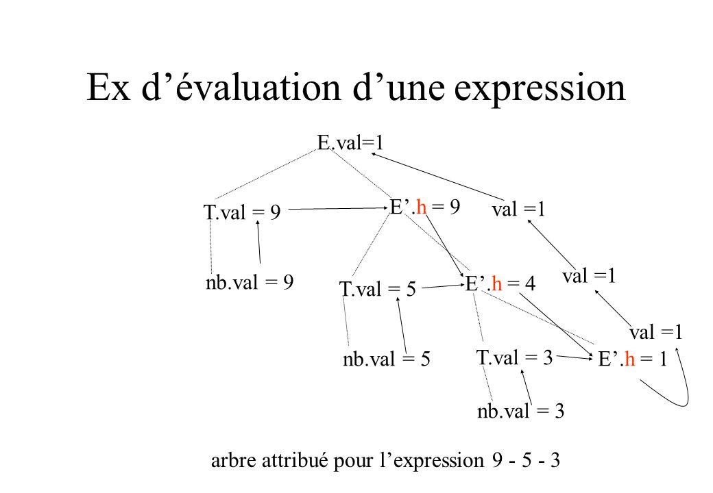 Ex d'évaluation d'une expression