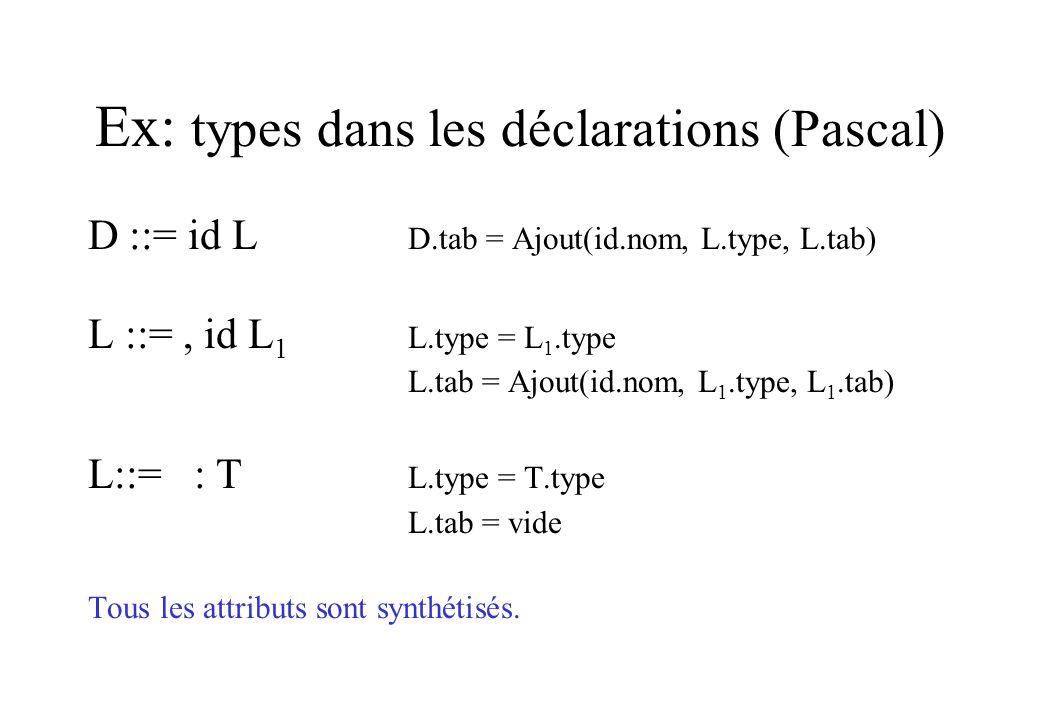 Ex: types dans les déclarations (Pascal)