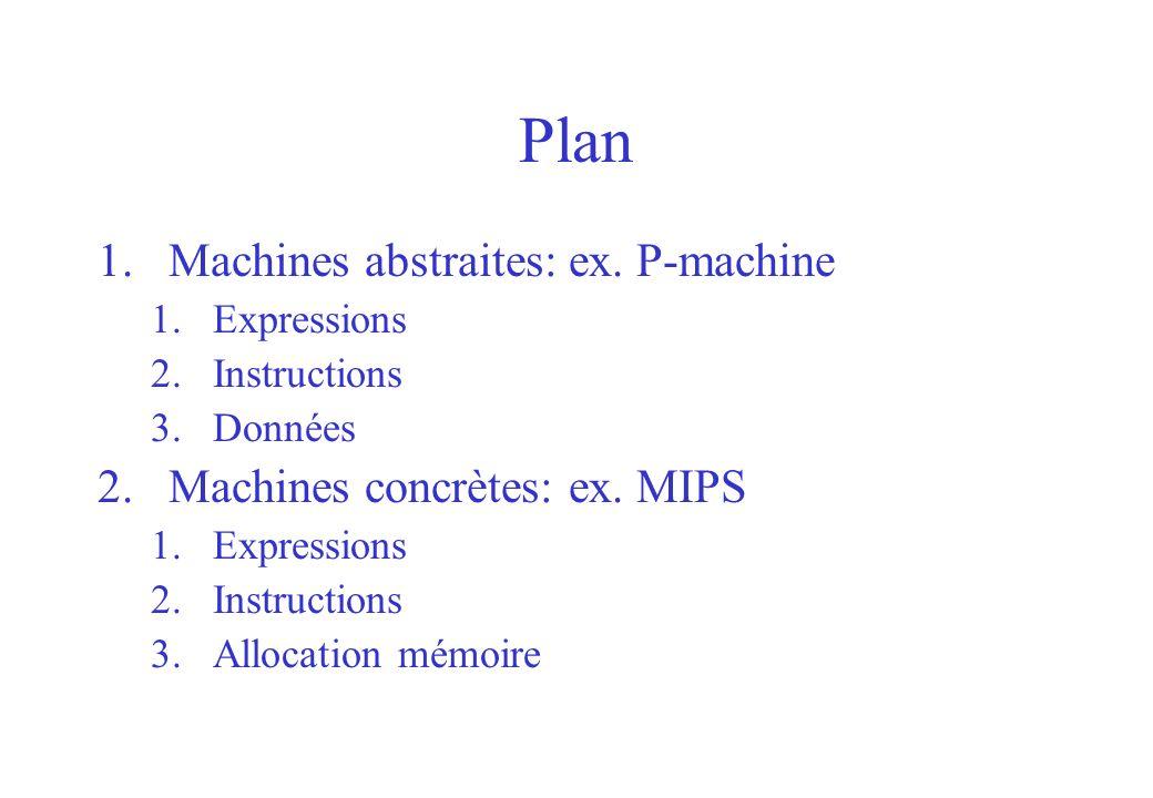 Plan Machines abstraites: ex. P-machine Machines concrètes: ex. MIPS