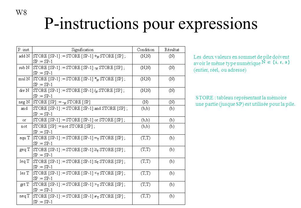 P-instructions pour expressions
