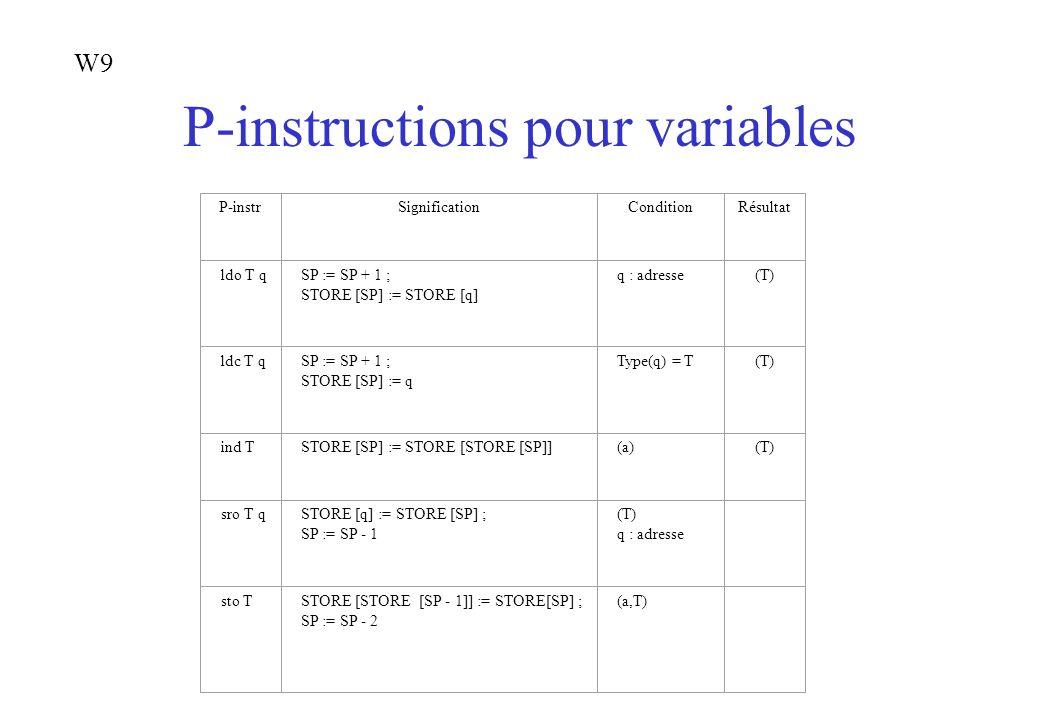 P-instructions pour variables