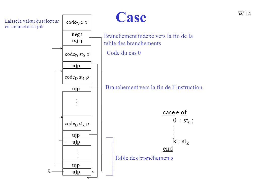 Case W14 case e of 0 : st0 ; . k : stk end