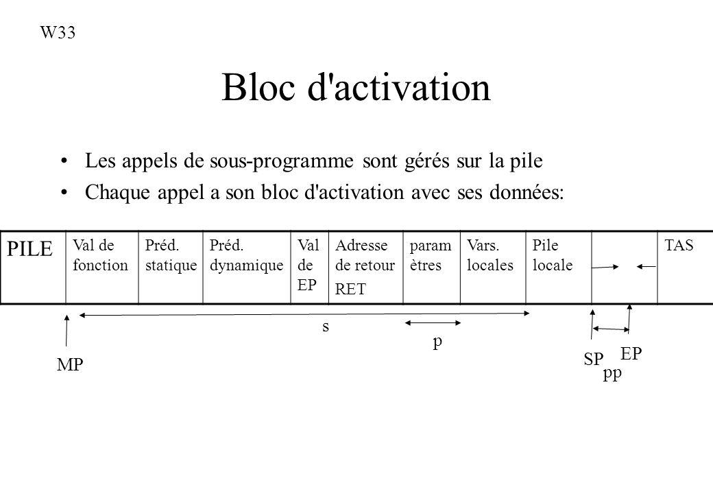 W33 Bloc d activation. Les appels de sous-programme sont gérés sur la pile. Chaque appel a son bloc d activation avec ses données: