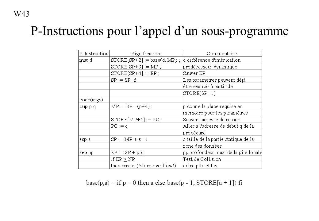 P-Instructions pour l'appel d'un sous-programme