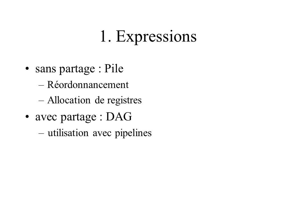 1. Expressions sans partage : Pile avec partage : DAG Réordonnancement