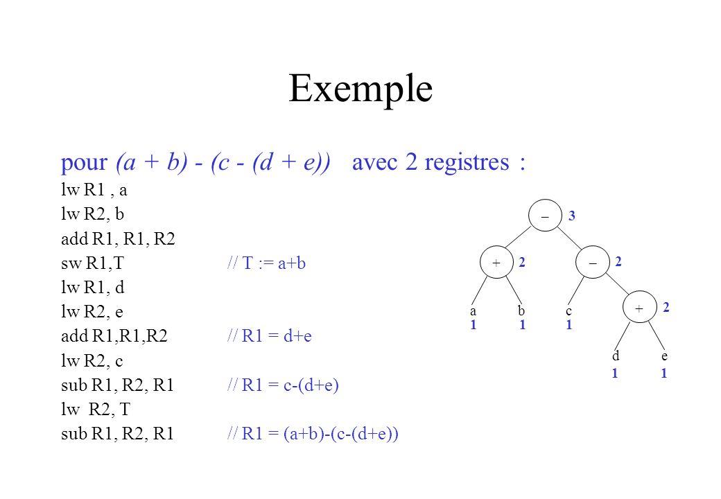 Exemple pour (a + b) - (c - (d + e)) avec 2 registres : lw R1 , a