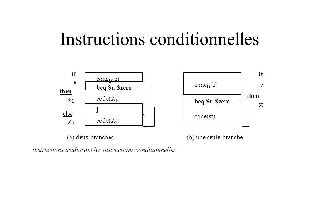 Instructions conditionnelles