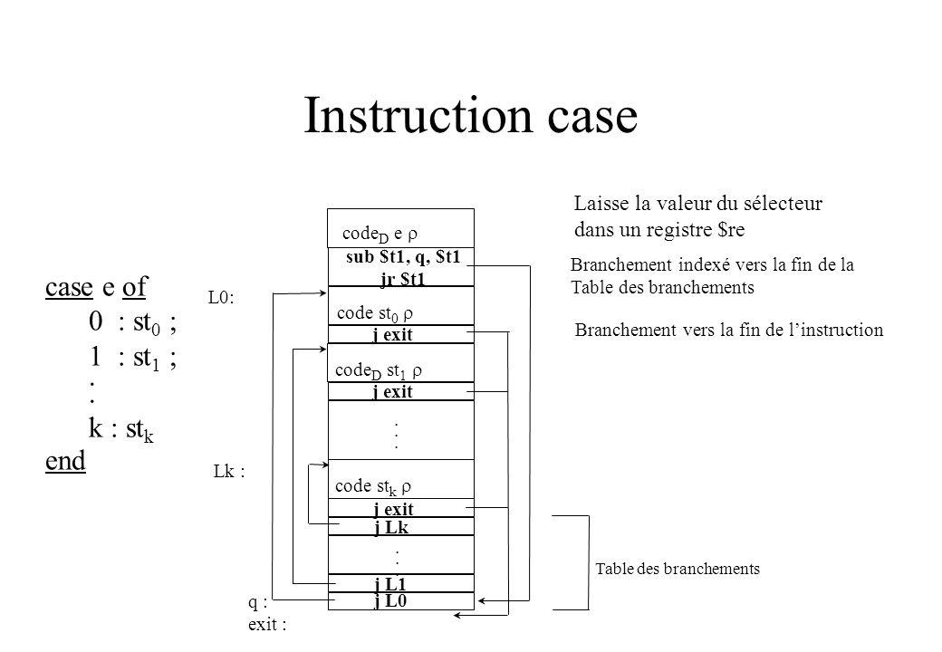 Instruction case case e of 0 : st0 ; 1 : st1 ; . k : stk end