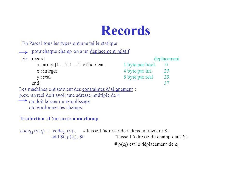 Records En Pascal tous les types ont une taille statique