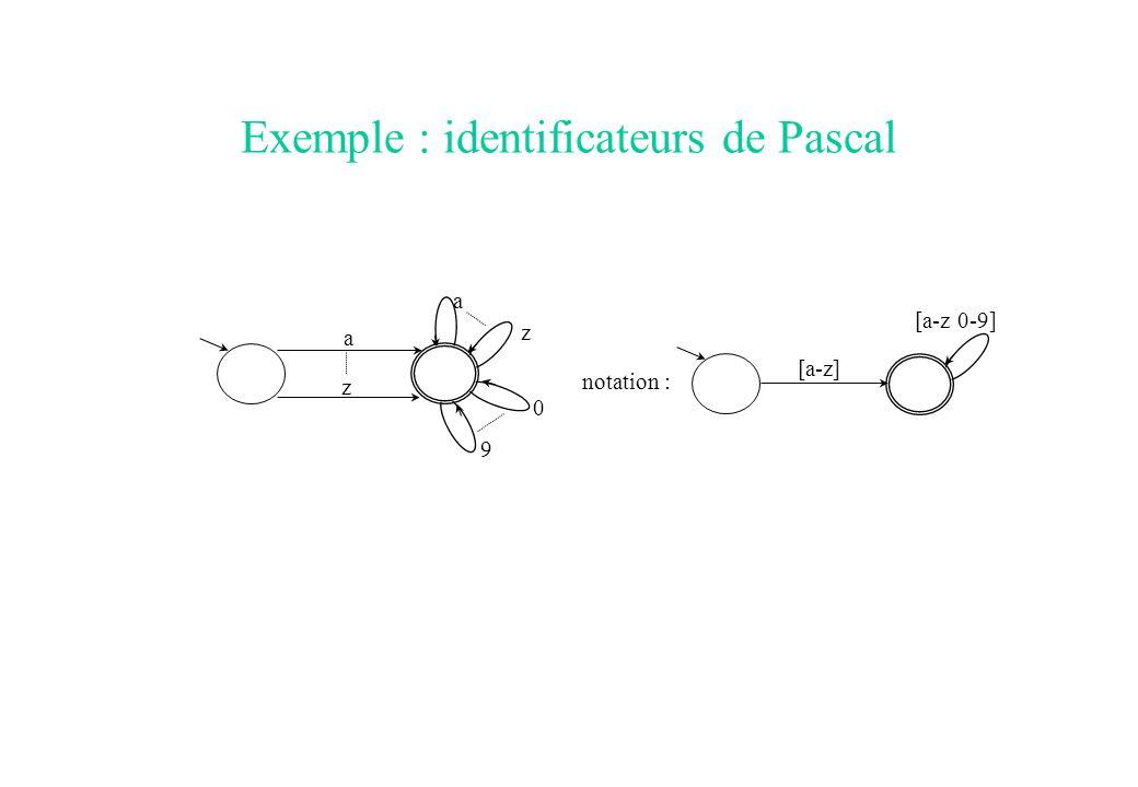 Exemple : identificateurs de Pascal